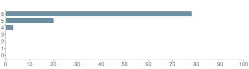 Chart?cht=bhs&chs=500x140&chbh=10&chco=6f92a3&chxt=x,y&chd=t:78,20,3,0,0,0,0&chm=t+78%,333333,0,0,10|t+20%,333333,0,1,10|t+3%,333333,0,2,10|t+0%,333333,0,3,10|t+0%,333333,0,4,10|t+0%,333333,0,5,10|t+0%,333333,0,6,10&chxl=1:|other|indian|hawaiian|asian|hispanic|black|white
